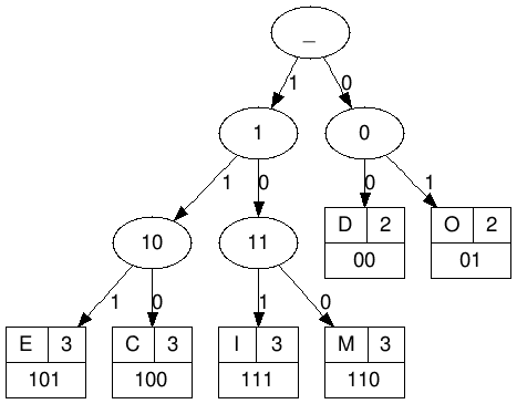 Huffman Coding - Compression - Tree - Decoder, Encoder