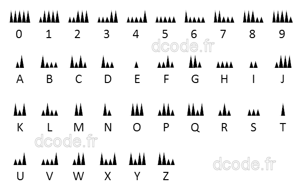 A Variant Encodes Morse With A Kind Of Mountain Profile: ...